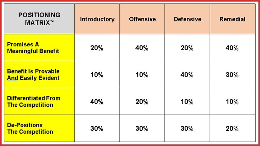 Weighting Of The Positioning Matrix